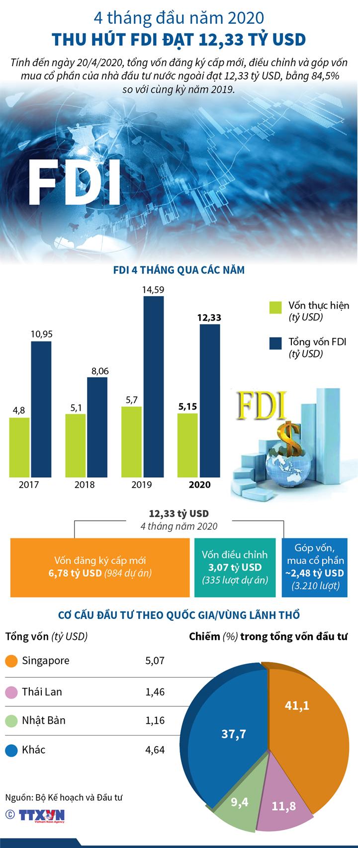4 tháng đầu năm 2020: Thu hút FDI đạt 12,33 tỷ USD