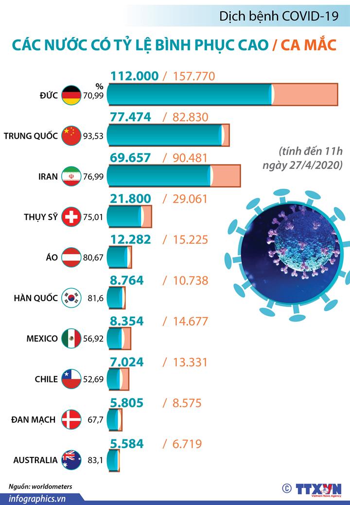 Dịch bệnh COVID-19: Các nước có tỷ lệ bình phục cao/ca mắc