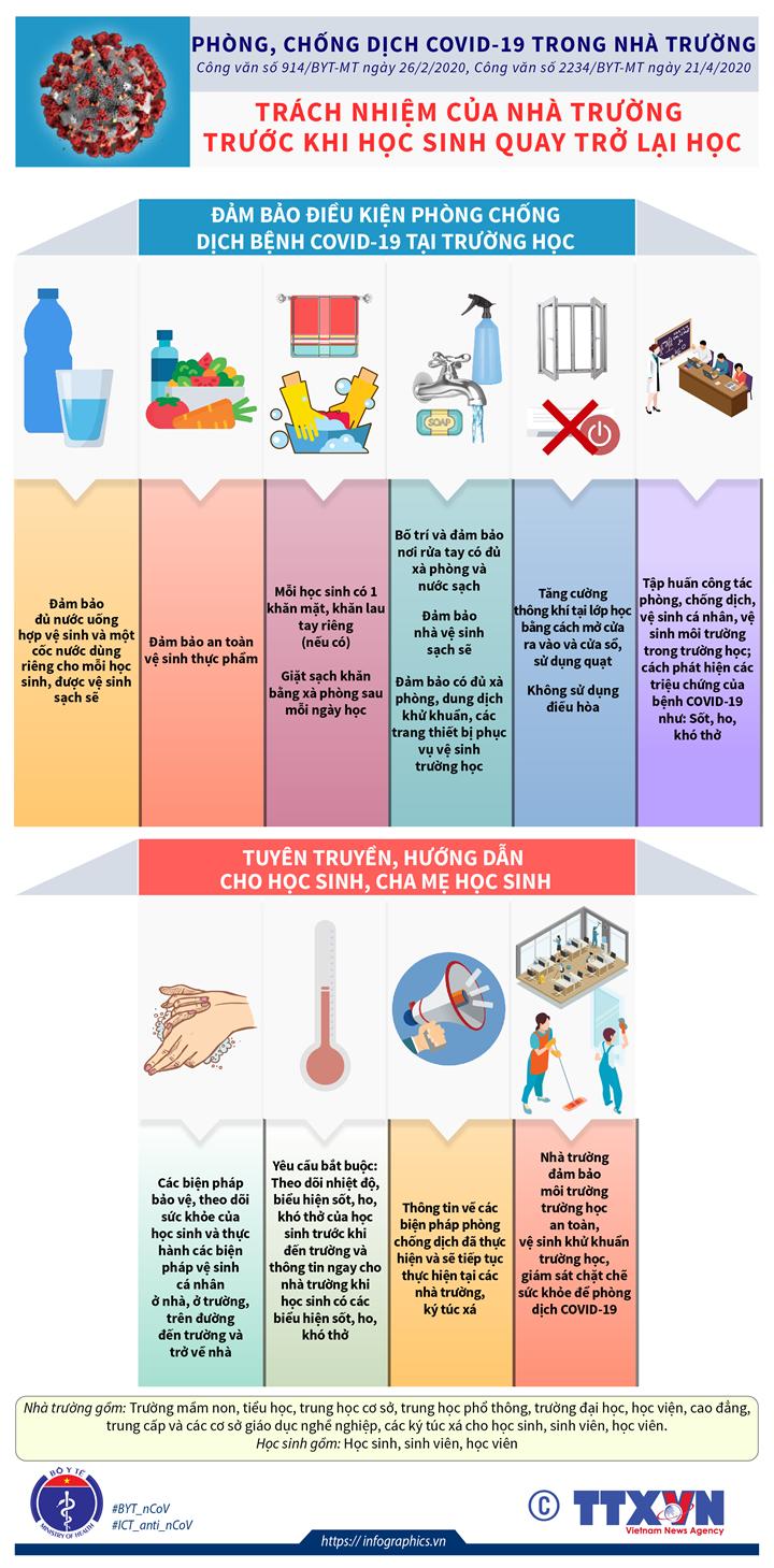 Phòng, chống dịch COVID-19 trong nhà trường: Trách nhiệm của nhà trường trước khi học sinh quay trở lại học