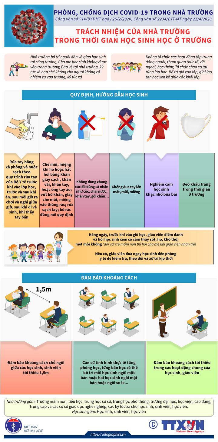 Phòng, chống dịch COVID-19 trong nhà trường: Trách nhiệm của nhà trường trong thời gian học sinh học ở trường
