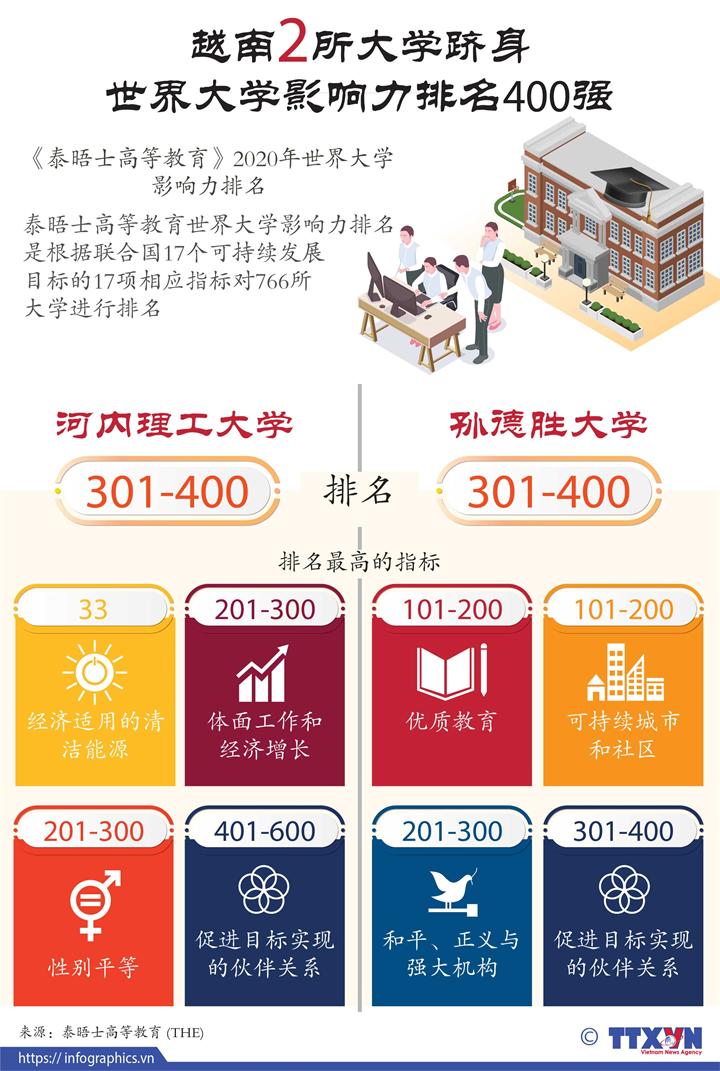越南2所大学跻身世界大学影响力排名400强