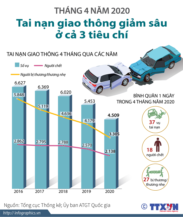 4 tháng/2020: Tai nạn giao thông giảm sâu ở cả 3 tiêu chí