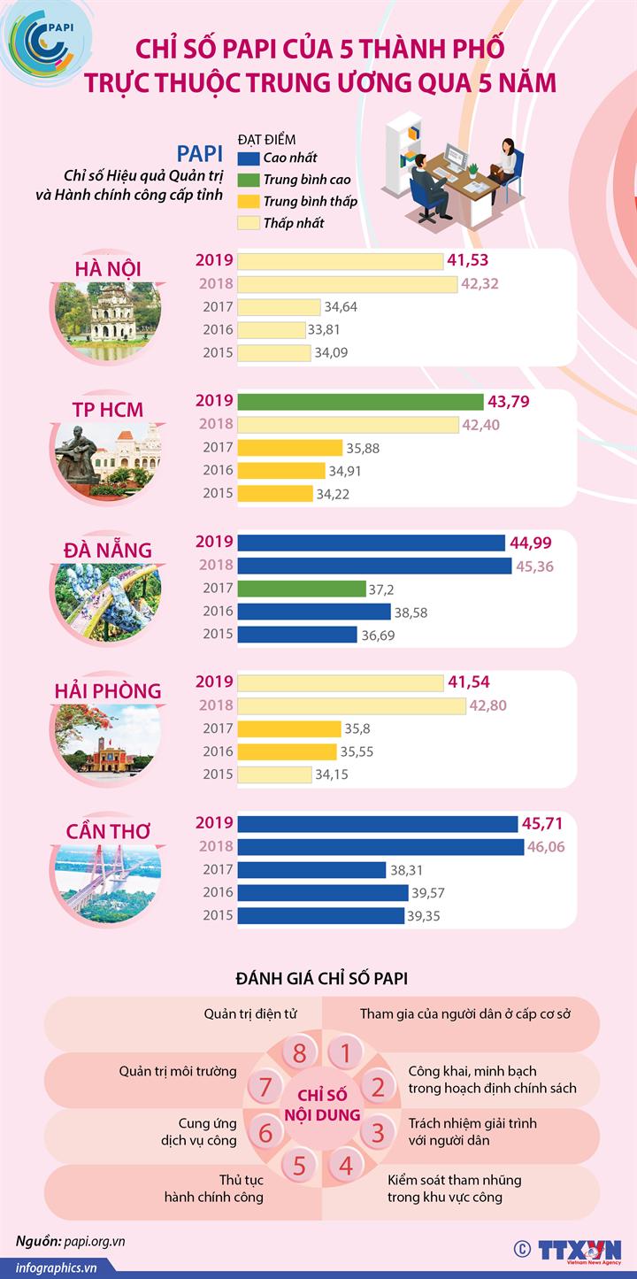 Chỉ số PAPI của 5 thành phố trực thuộc Trung ương qua 5 năm