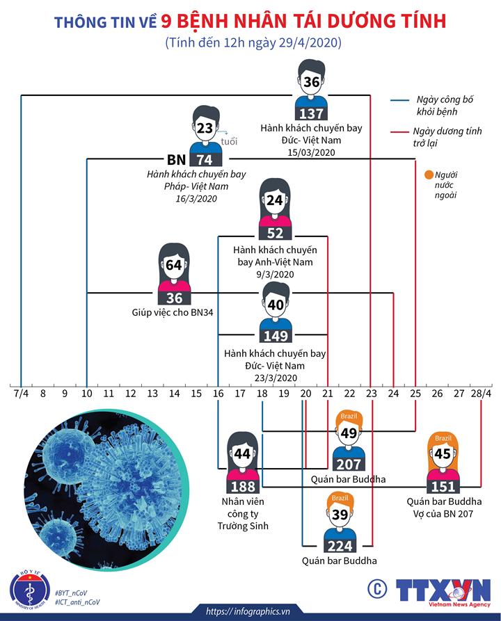 Thông tin về 9 bệnh nhân tái dương tính