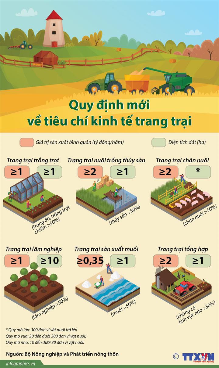 Quy định mới về tiêu chí kinh tế trang trại