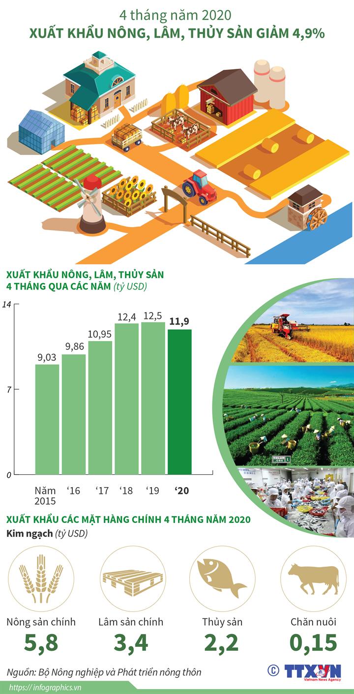 4 tháng năm 2020: Xuất khẩu nông, lâm, thủy sản giảm 4,9%