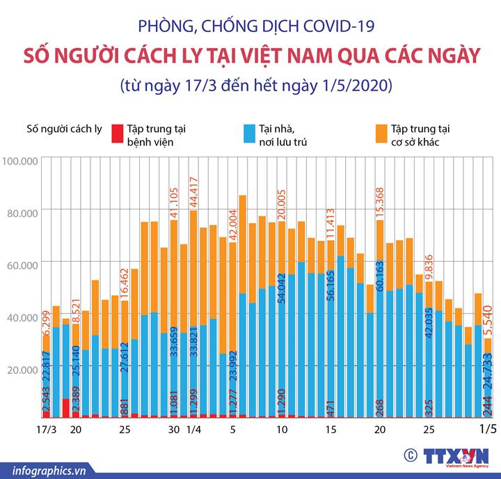 COVID-19: Số người cách ly tại Việt Nam qua các ngày (từ ngày 17/3 đến hết ngày 1/5/2020)