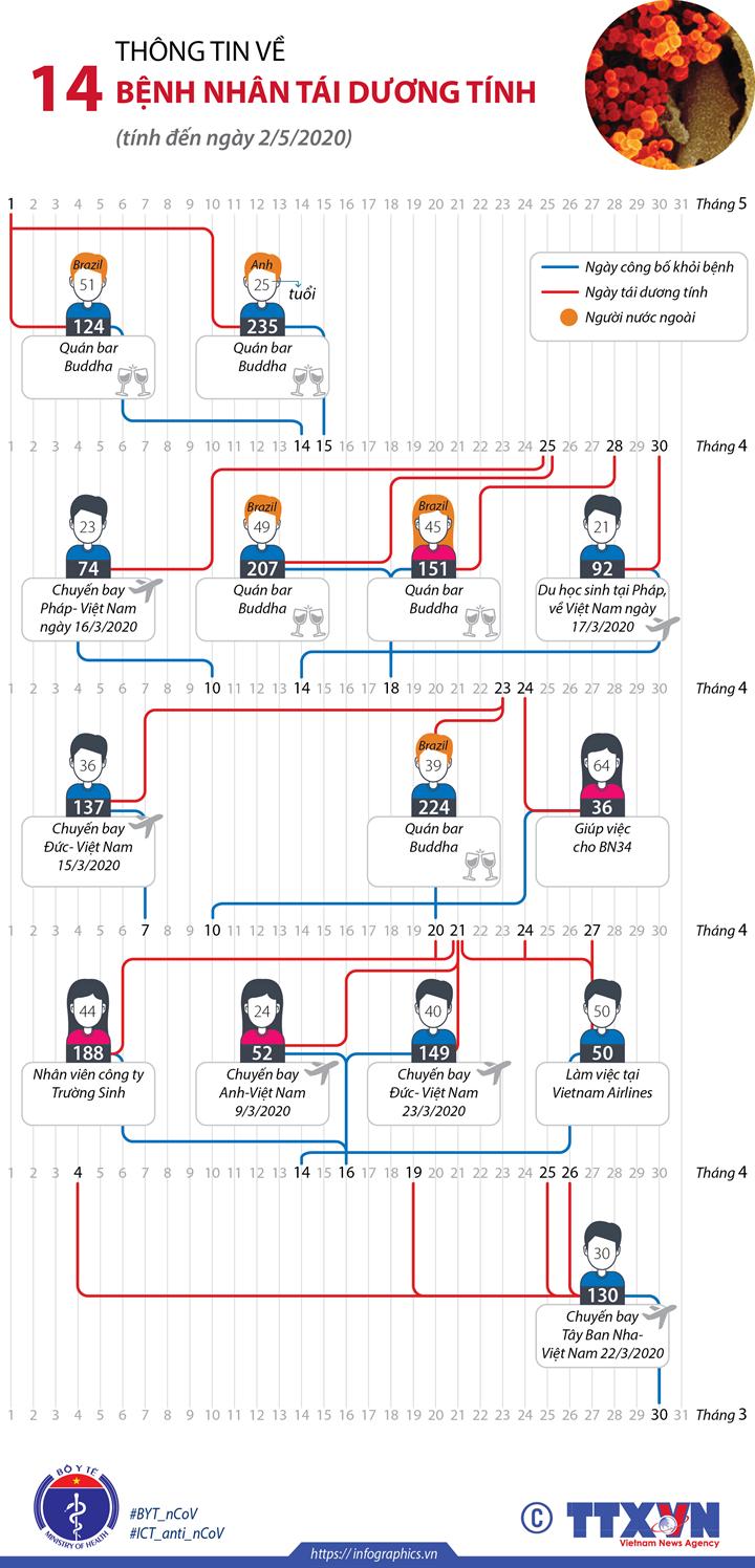 Thông tin về 14 bệnh nhân tái dương tính (tính đến 2/5/2020)