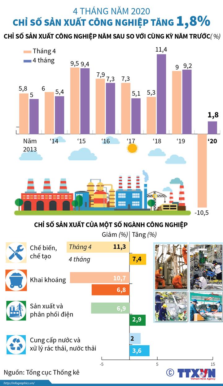 Chỉ số sản xuất công nghiệp 4 tháng năm 2020 tăng 1,8%