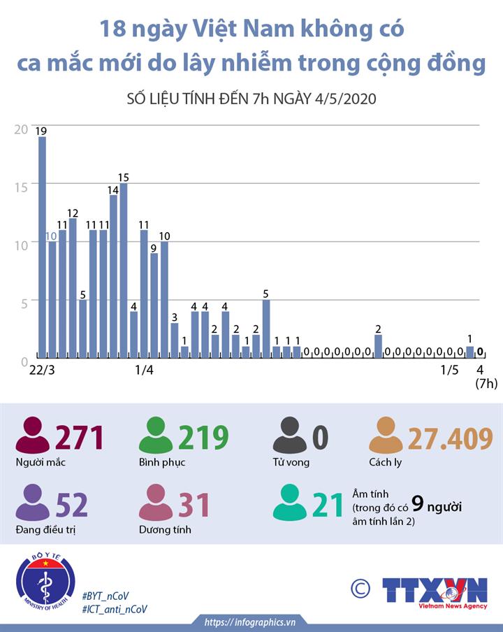 18 ngày Việt Nam không có ca mắc mới do lây nhiễm trong cộng đồng (số liệu tính đến 7h ngày 4/5/2020)