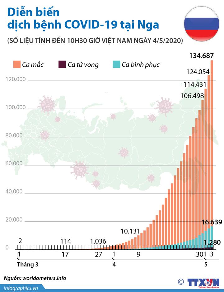 Diễn biến dịch bệnh COVID-19 tại Nga (đến 10h30 giờ Việt Nam ngày 4/5/2020)