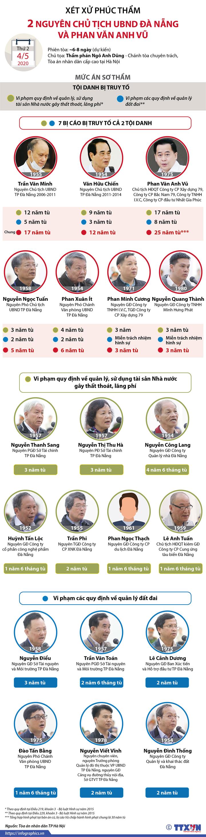 Xét xử phúc thẩm 2 nguyên Chủ tịch UBND Đà Nẵng và Phan Văn Anh Vũ