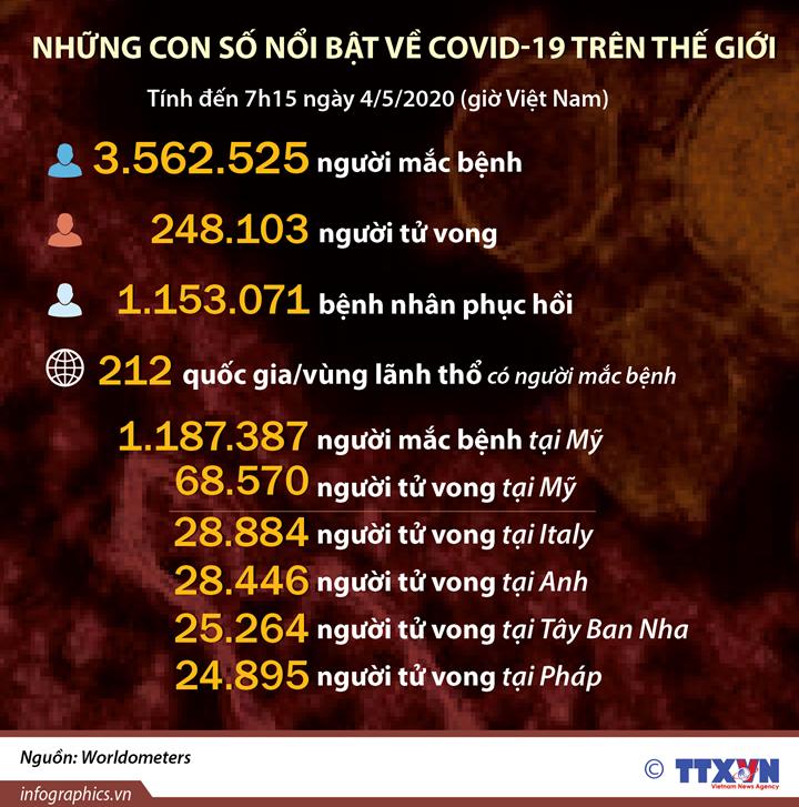 Những con số nổi bật về COVID-19 trên thế giới  (tính đến 7h15 ngày 4/5/2020)