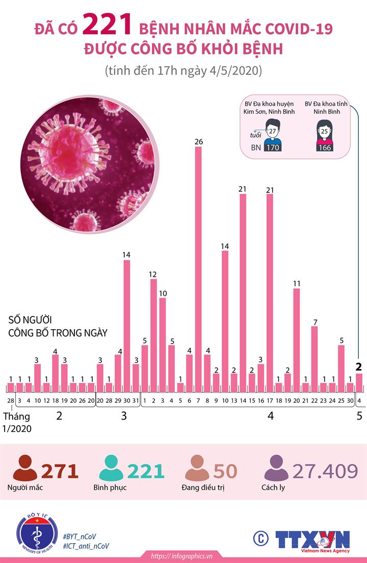 Đã có 221 bệnh nhân mắc COVID-19 được công bố khỏi bệnh  (tính đến 17h ngày 4/5/2020)