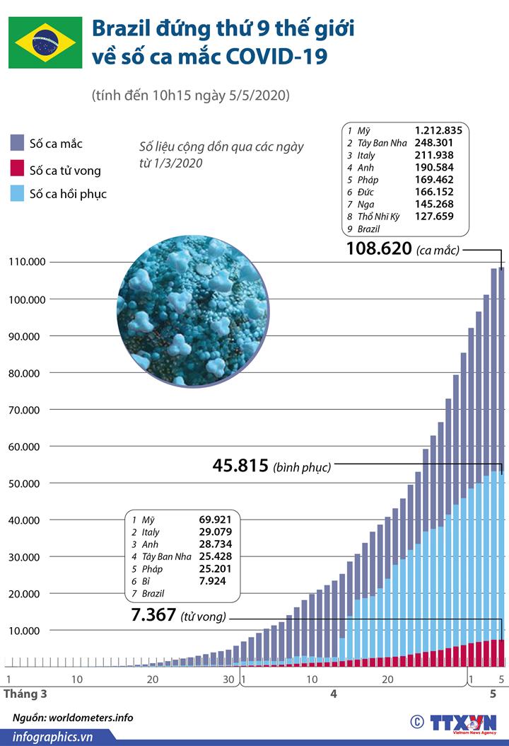 Brazil đứng thứ 9 thế giới về số ca mắc COVID-19