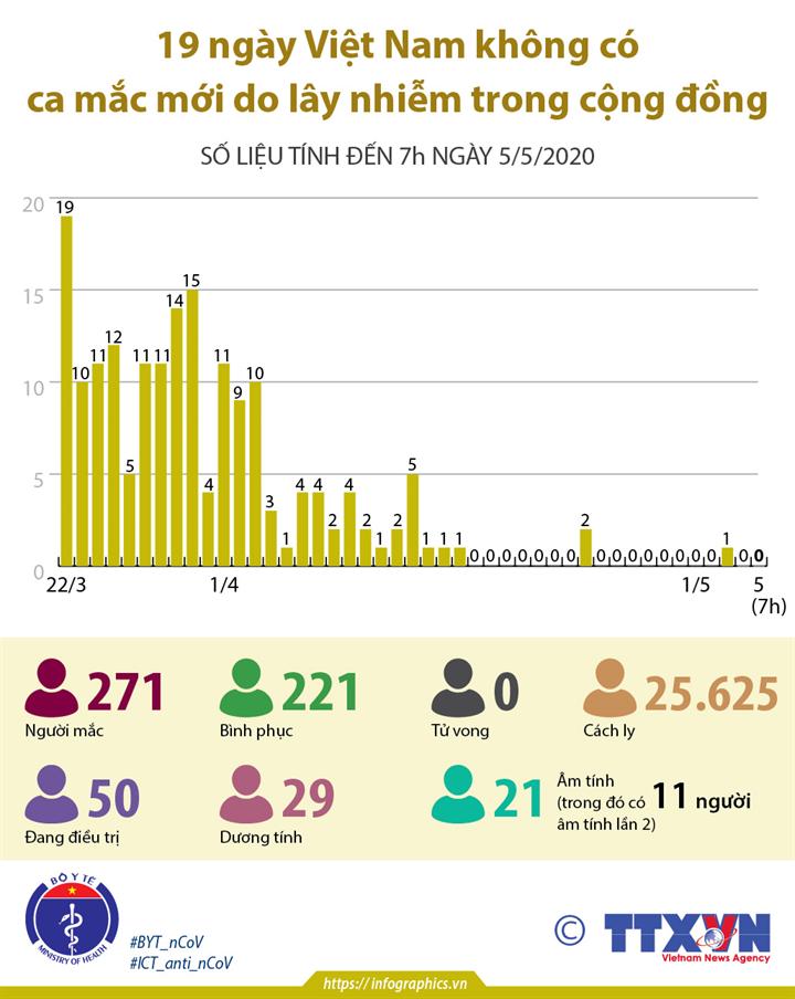 19 ngày Việt Nam không có ca mắc mới do lây nhiễm trong cộng đồng (số liệu tính đến 7h ngày 5/5/2020)