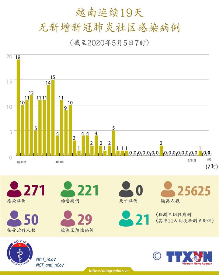 越南连续19天无新增新冠肺炎社区感染病例