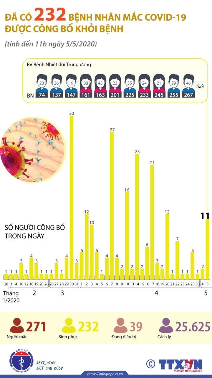 Đã có 232 bệnh nhân mắc COVID-19 được công bố khỏi bệnh (tính đến 11h ngày 5/5/2020)