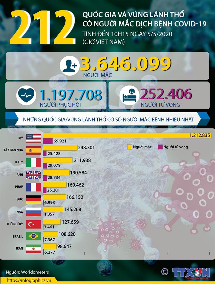 212 quốc gia và vùng lãnh thổ có người mắc dịch bệnh COVID-19 (tính đến 10h15 ngày 5/5/2020 (giờ Việt Nam))
