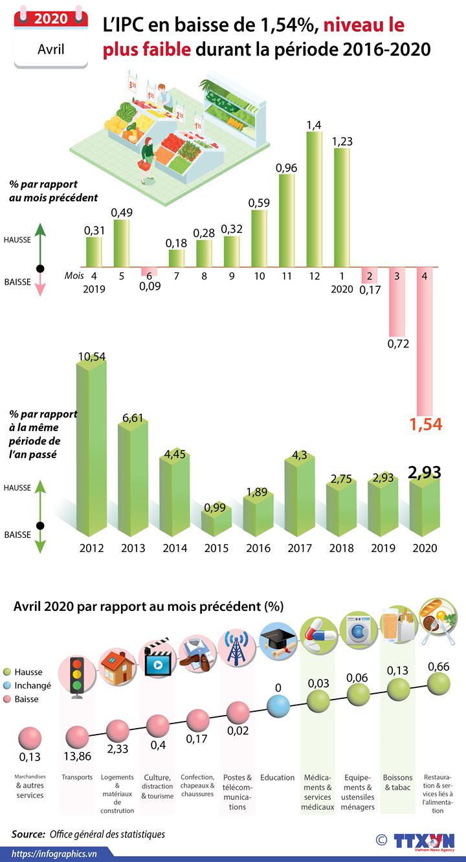 Avril : l'IPC en baisse de 1,54%, niveau le plus faible durant la période