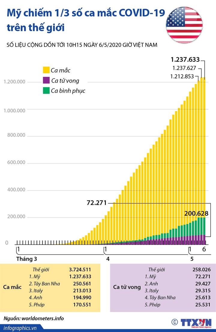 Mỹ chiếm 1/3 số ca mắc COVID-19 trên thế giới