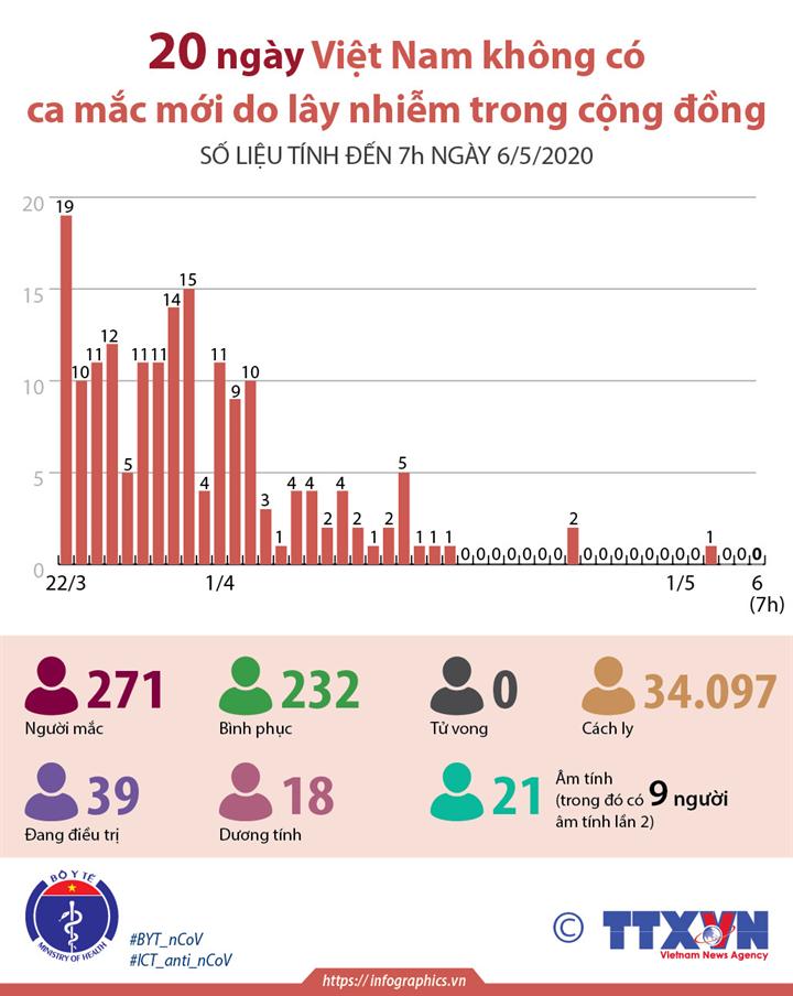 20 ngày Việt Nam không có ca mắc mới do lây nhiễm trong cộng đồng (số liệu tính đến 7h ngày 6/5/2020)