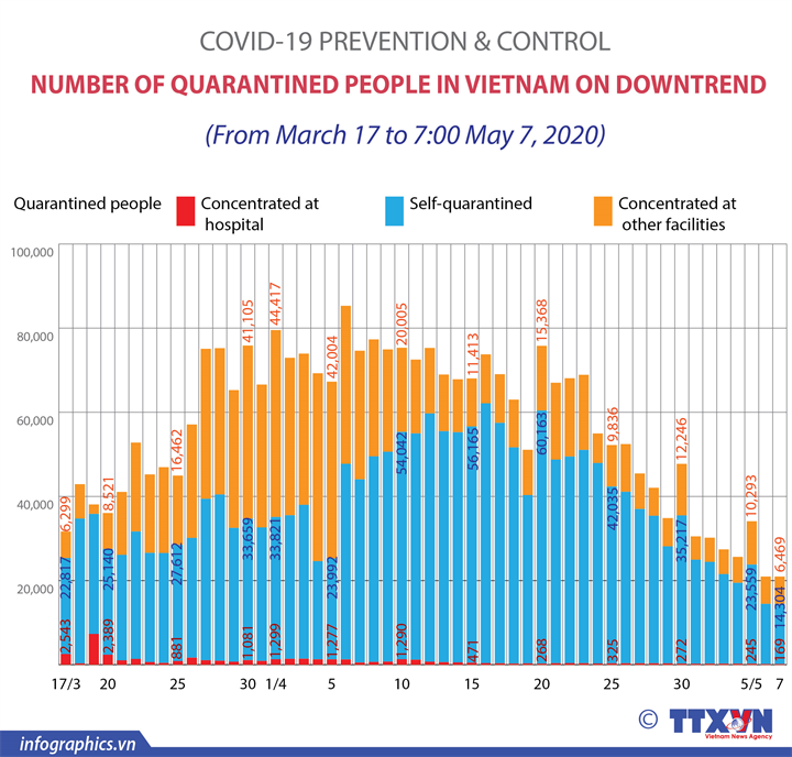 COVID-19: Number of quarantined people in Vietnam on down trend