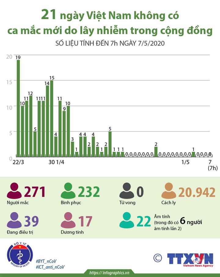 21 ngày Việt Nam không có ca mắc mới do lây nhiễm trong cộng đồng (số liệu tính đến 7h ngày 7/5/2020)