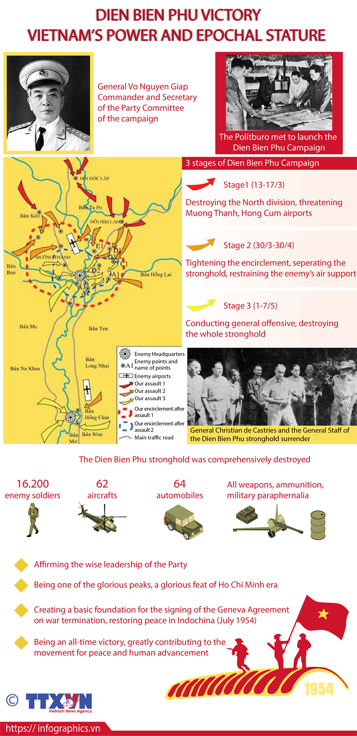 Dien Bien Phu Victory - Vietnam's power and epochal stature