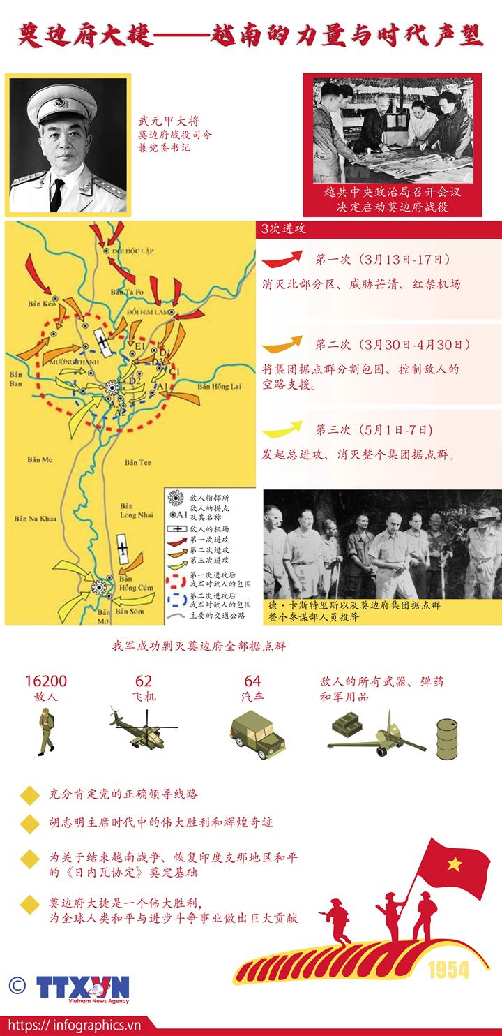 奠边府大捷——越南的力量与时代声望