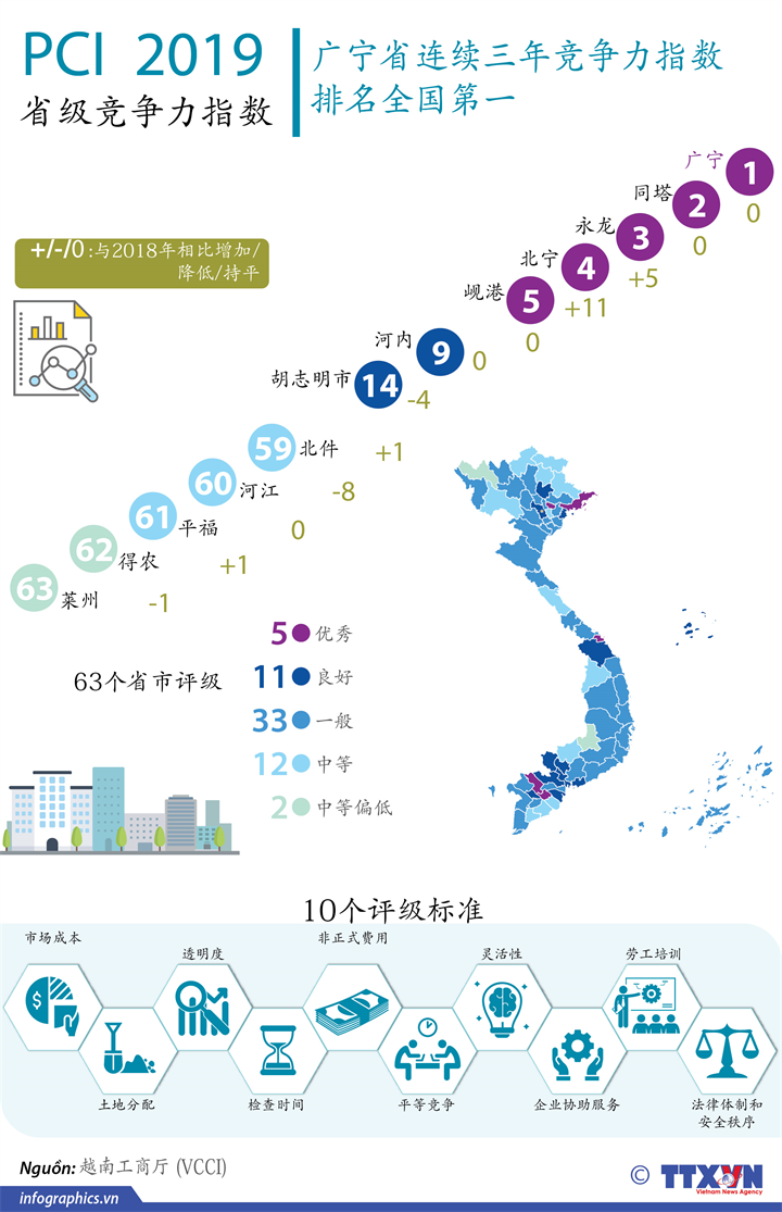 越南发布2019年省级竞争力指数