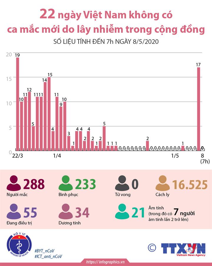 22 ngày Việt Nam không có ca mắc mới do lây nhiễm trong cộng đồng (số liệu tính đến 7h ngày 8/5/2020)