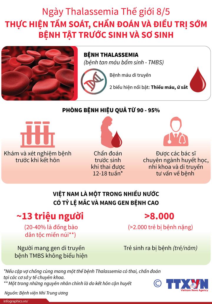 Ngày Thalassemia Thế giới 8/5: Thực hiện tầm soát, chẩn đoán và điều trị sớm bệnh tật trước sinh và sơ sinh