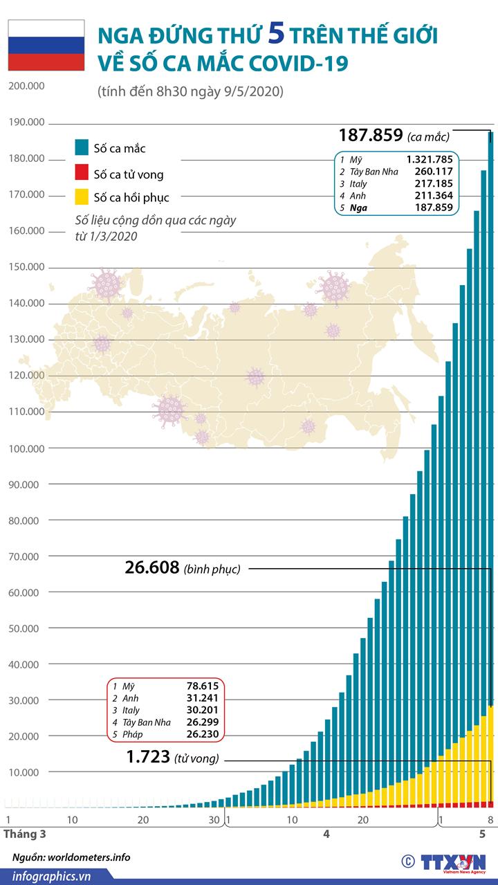 Nga đứng thứ 5 trên thế giới về số ca mắc COVID-19 (số liệu tính đến 8h30 giờ Việt Nam ngày 9/5/2020)