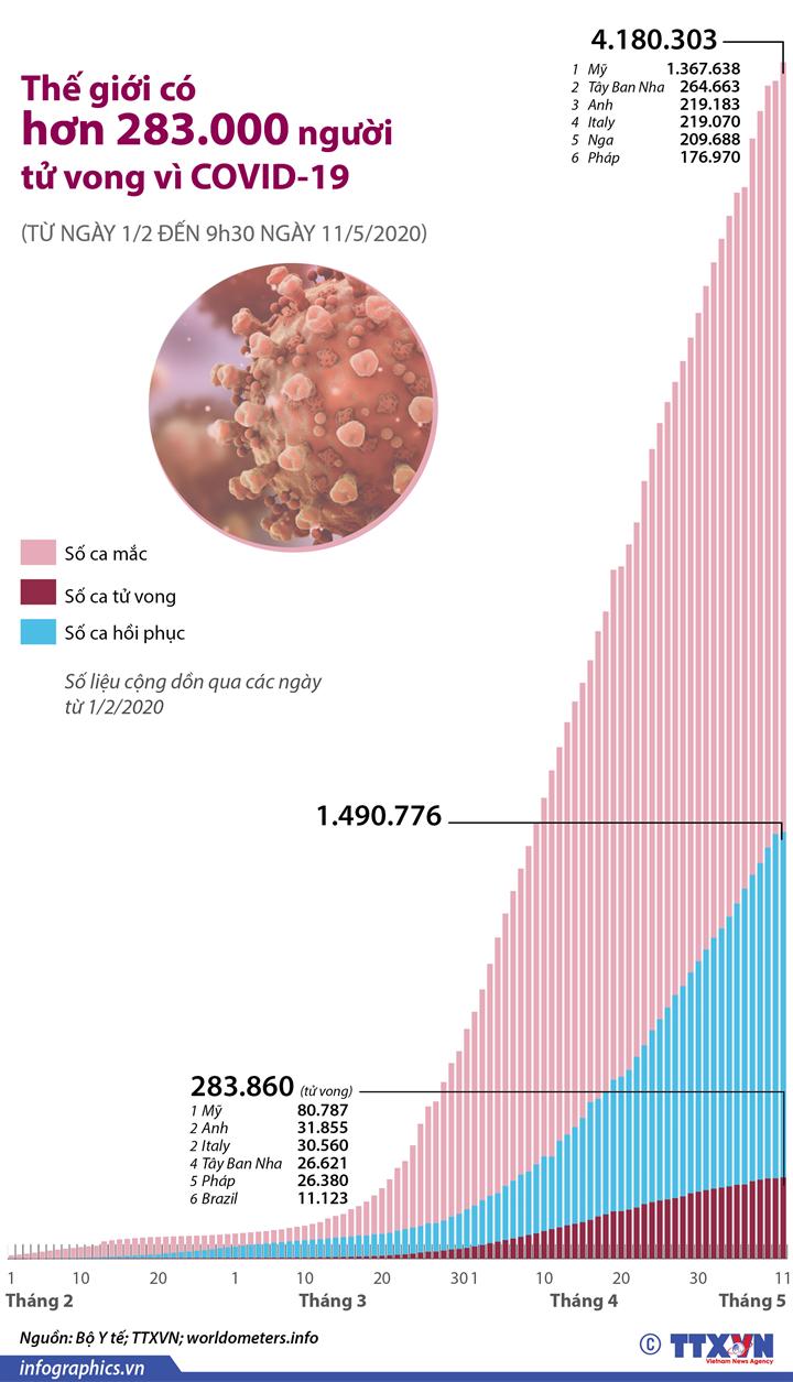Thế giới có hơn 283.000 người tử vong vì COVID-19 (Từ ngày 1/2 đến 9h30 ngày 11/5/2020)