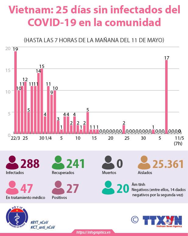 Vietnam: 25 días sin infectados del COVID-19entre la comunidad