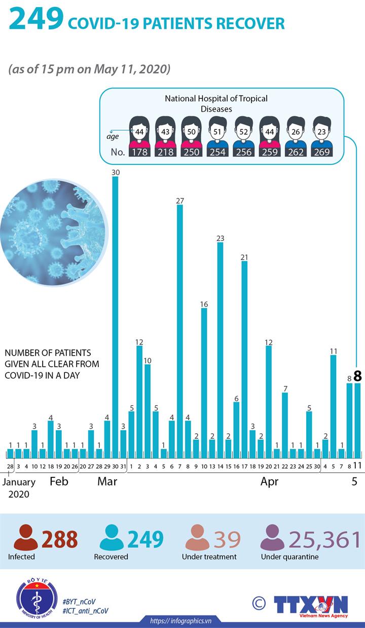 越南共有 249 名新冠肺炎患者治愈出院