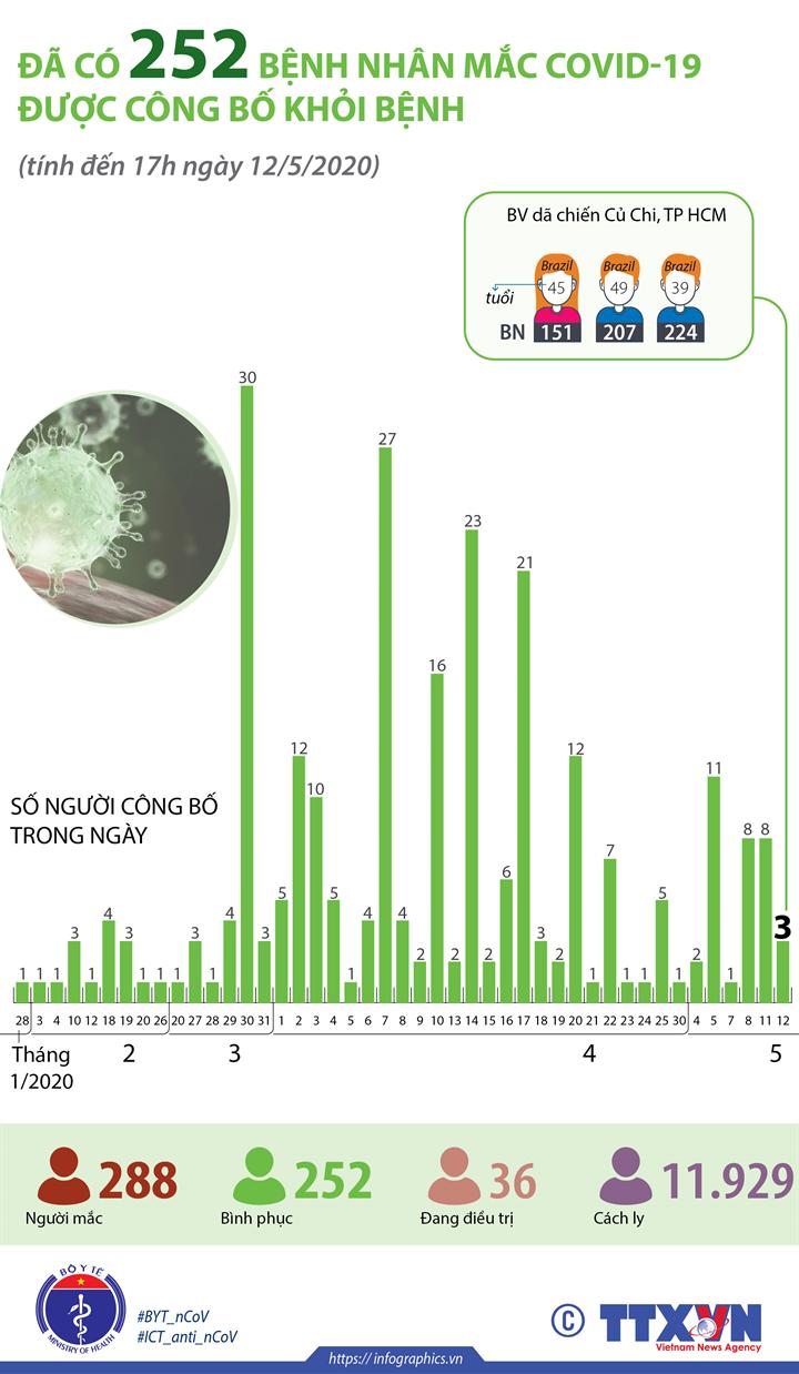 Đã có 252 bệnh nhân mắc COVID-19 được công bố khỏi bệnh  (tính đến 17h ngày 12/5/2020)