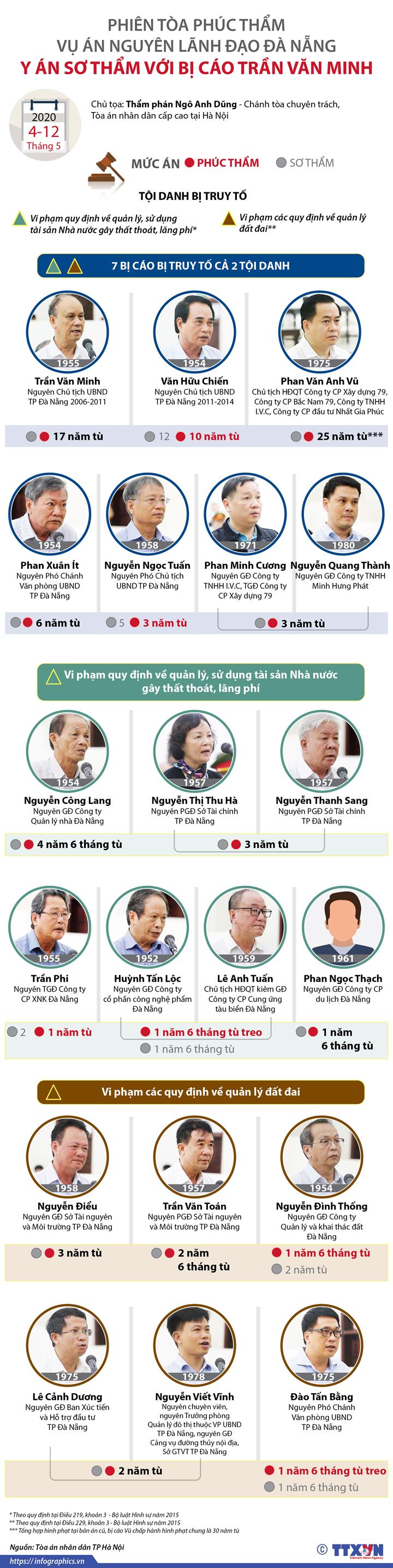 Phiên tòa phúc thẩm vụ án nguyên lãnh đạo Đà Nẵng: Y án sơ thẩm với bị cáo Trần Văn Minh
