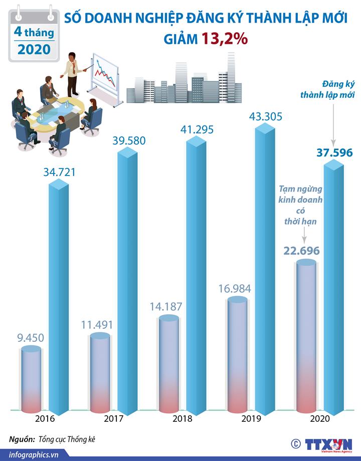 4 tháng đầu năm 2020: Số doanh nghiệp đăng ký thành lập mới giảm 13,2%