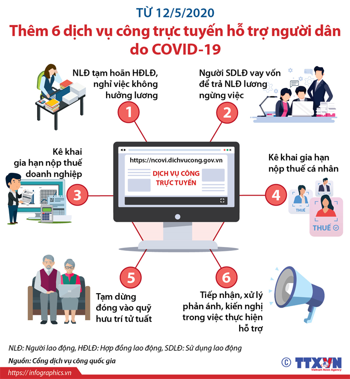Từ 12/5/2020: Thêm 6 dịch vụ công trực tuyến hỗ trợ người dân do COVID-19