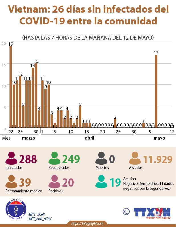Vietnam: 26 días sin infectados del COVID-19 entre la comunidad