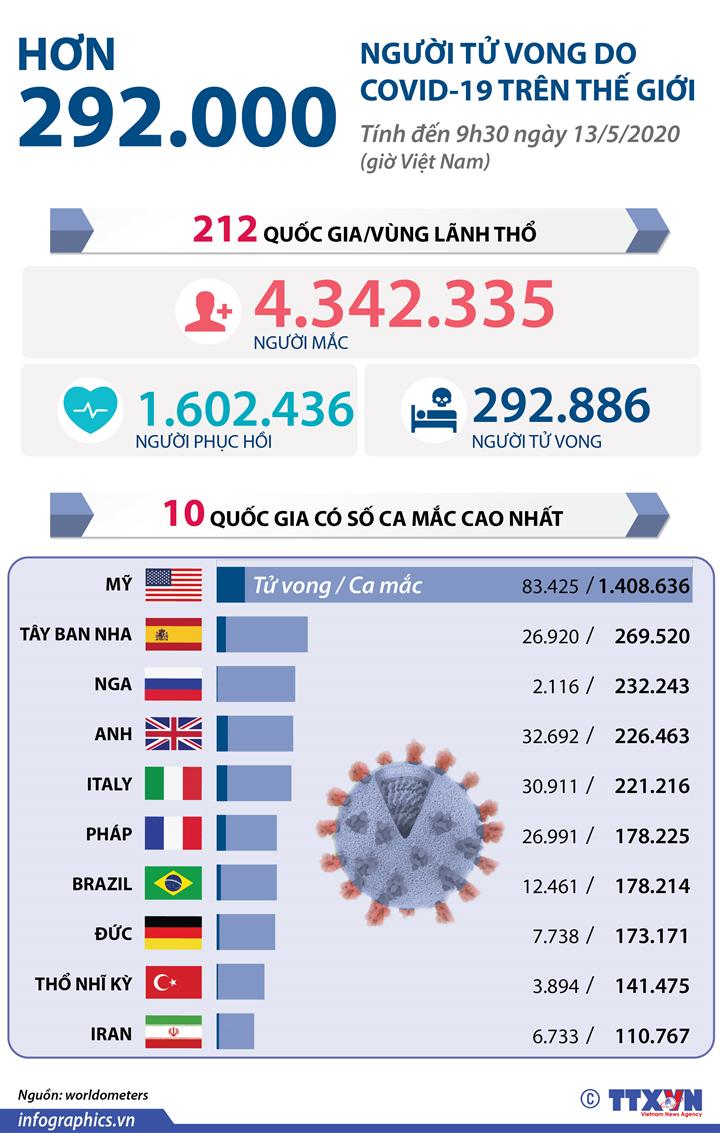 Hơn 292.000 người tử vong do COVID-19 trên thế giới (đến 9h30 ngày 13/5/2020 giờ Việt Nam)