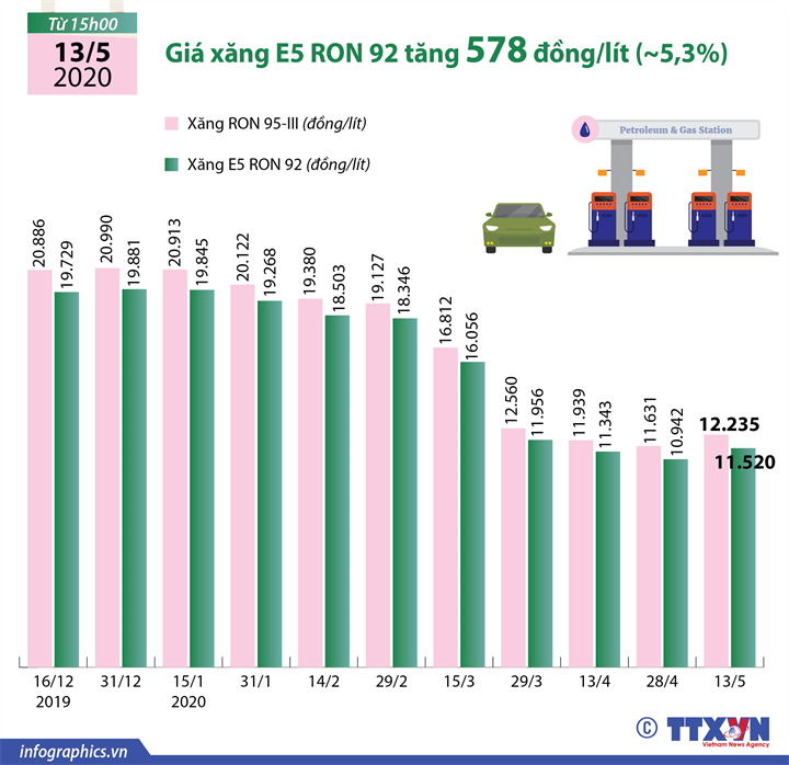 Giá xăng E5 RON 92 tăng 578 đồng/lít