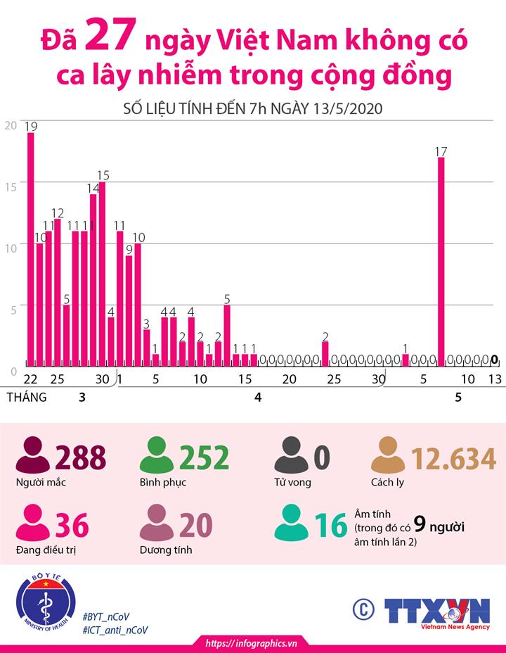 27 ngày Việt Nam không có ca lây nhiễm trong cộng đồng (số liệu tính đến 7h ngày 13/5/2020)