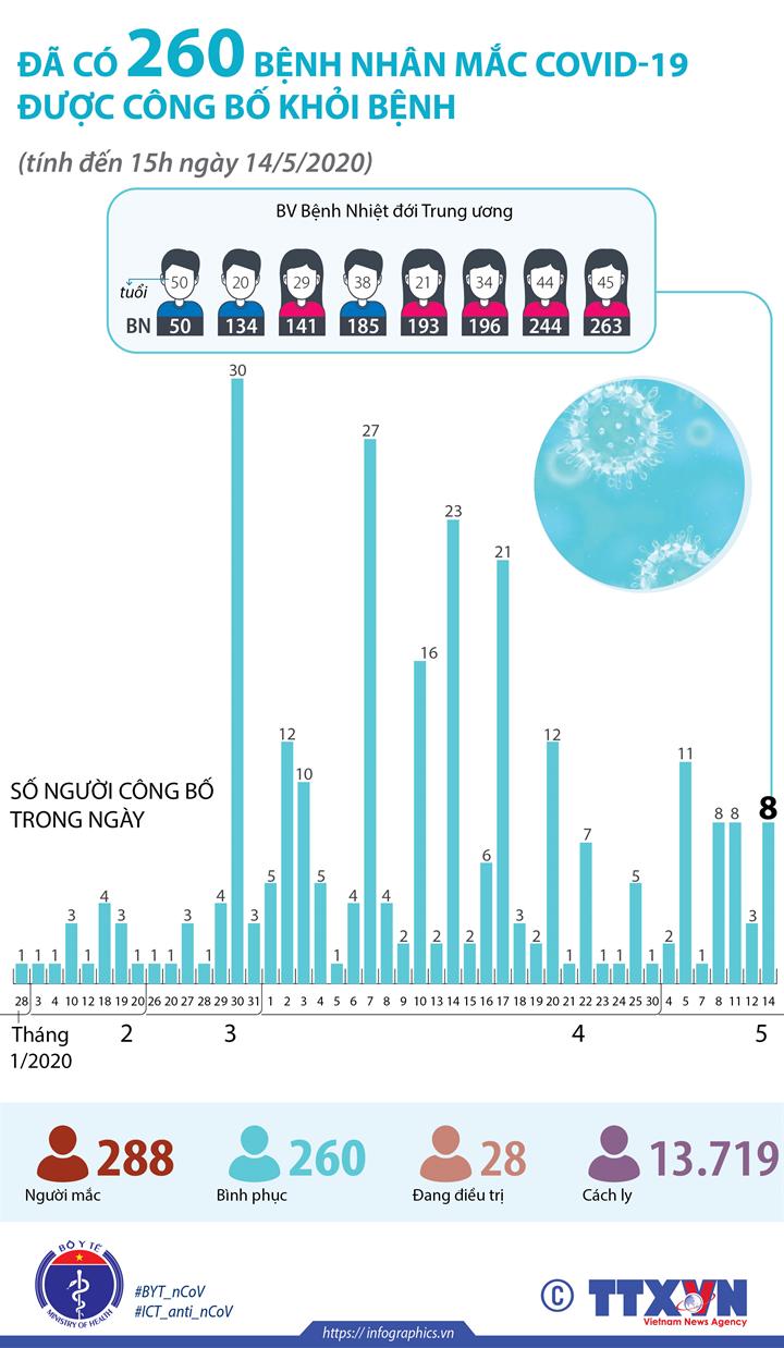 Đã có 260 bệnh nhân mắc COVID-19 được công bố khỏi bệnh