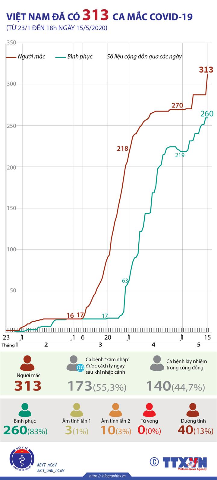 Việt Nam đã có 313 ca mắc COVID-19 (từ 23/1 đến 18h ngày 15/5/2020)