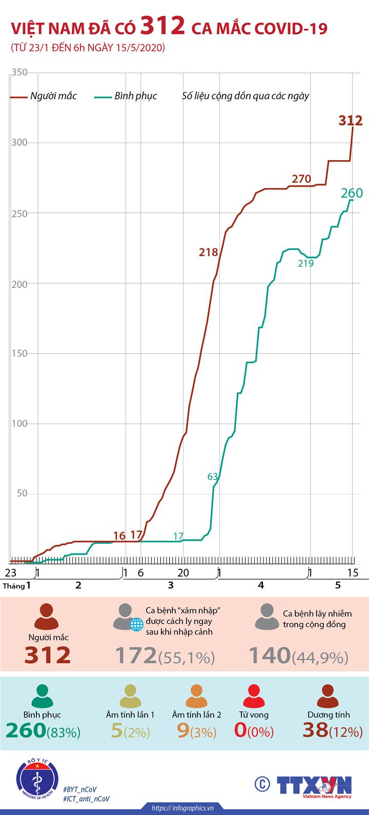 Việt Nam đã có 312 ca mắc COVID-19 (từ 23/1 đến 6h ngày 15/5/2020)