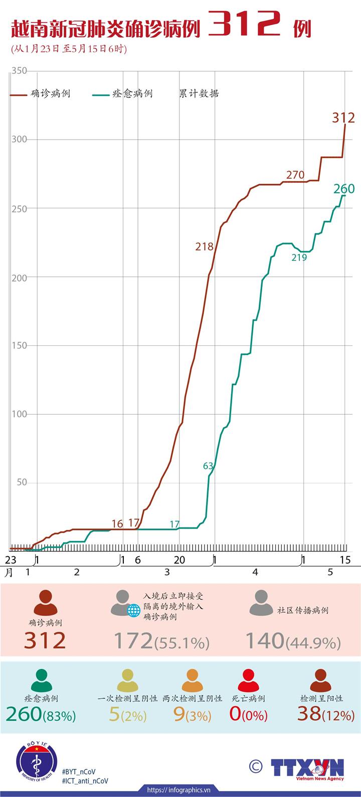 越南新冠肺炎确诊病例 312 例