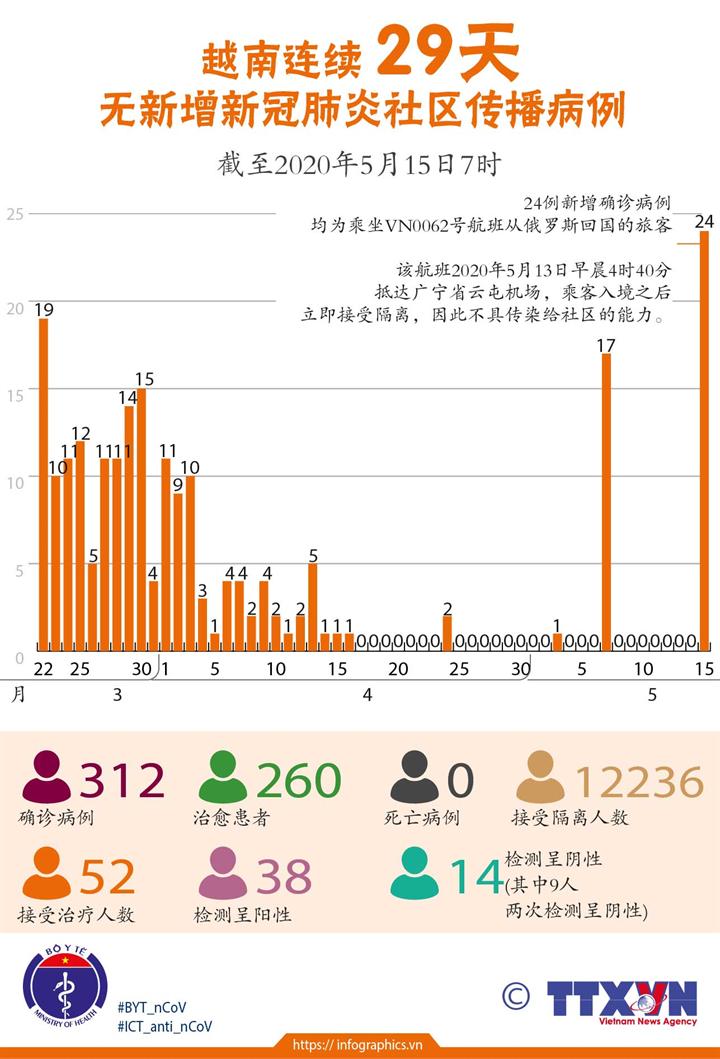 越南连续 29天无新增新冠肺炎社区传播病例